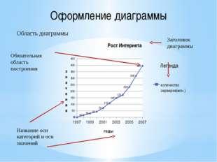 Оформление диаграммы Область диаграммы Обязательная область построения Назван