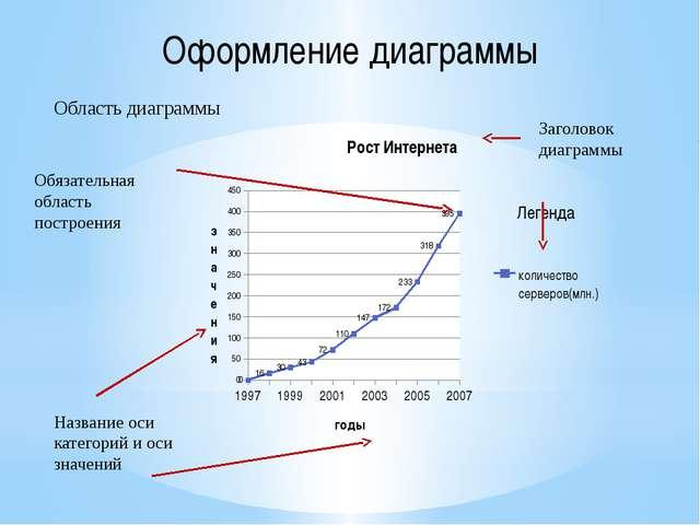 Оформление диаграммы Область диаграммы Обязательная область построения Назван...
