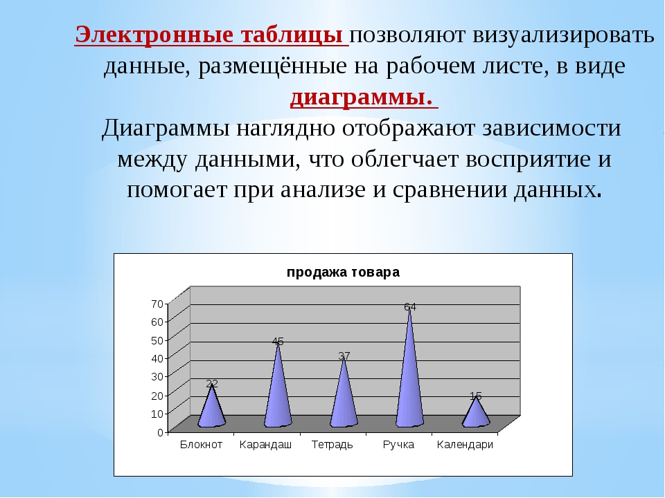 Электронные таблицы позволяют визуализировать данные, размещённые на рабочем...
