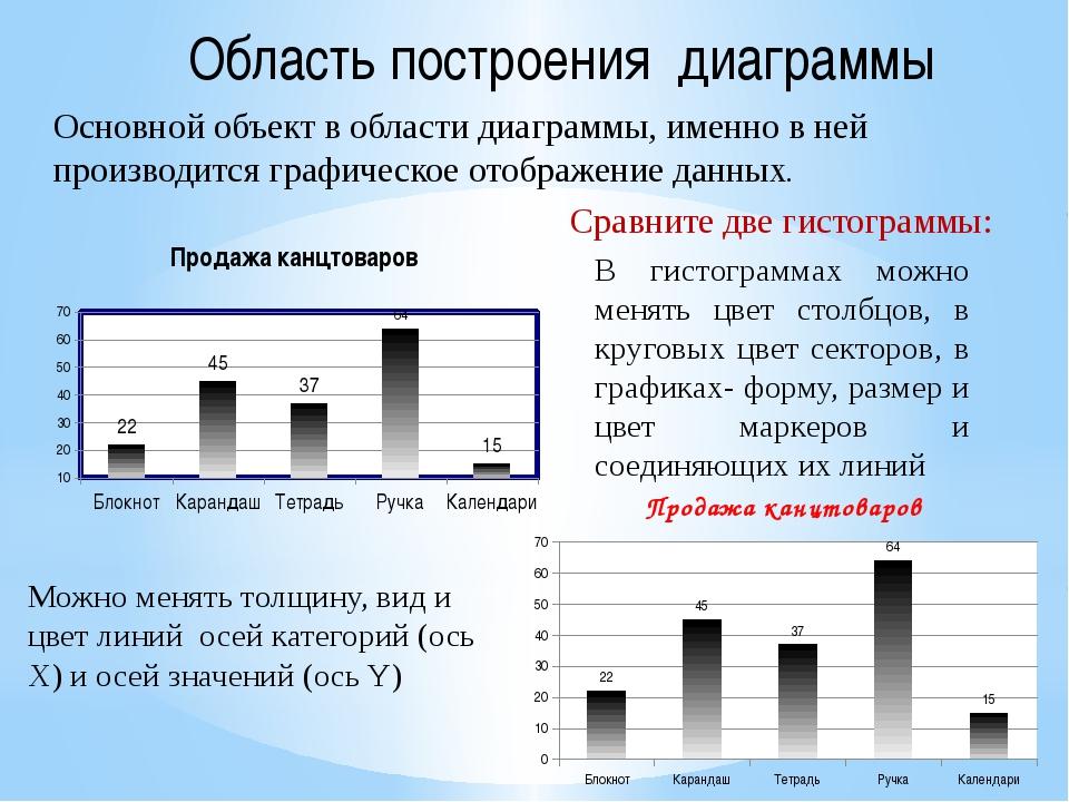 Область построения диаграммы Основной объект в области диаграммы, именно в не...
