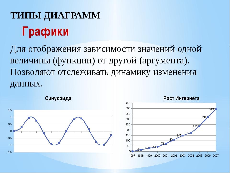 ТИПЫ ДИАГРАММ Графики Для отображения зависимости значений одной величины (фу...