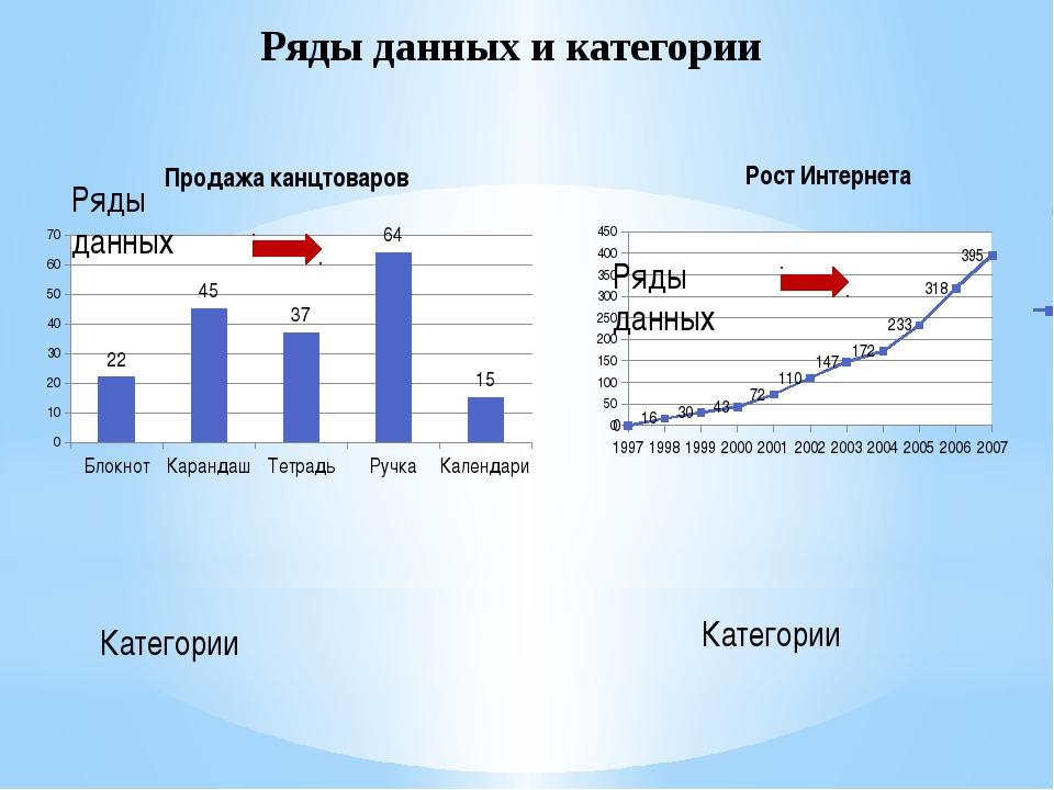 Категории Ряды данных Ряды данных и категории Категории Ряды данных