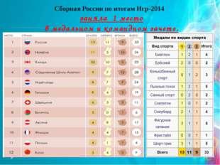 Сборная России по итогам Игр-2014 заняла 1 место в медальном и командном зач