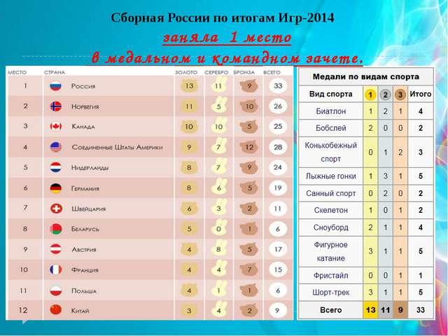 Сборная России по итогам Игр-2014 заняла 1 место в медальном и командном зач...