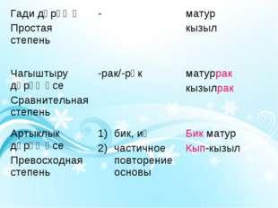 Гади дәрәҗә Простая степень-матур кызыл Чагыштыру дәрәҗәсе Сравнительная ст