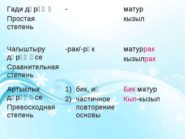 Гади дәрәҗә Простая степень-матур кызыл Чагыштыру дәрәҗәсе Сравнительная ст...