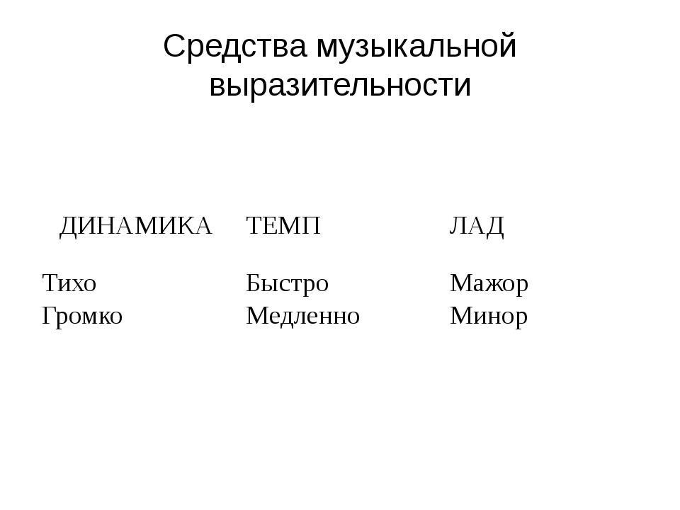 Средства музыкальной выразительности ДИНАМИКА ТЕМП ЛАД Тихо Громко Быстро Мед...
