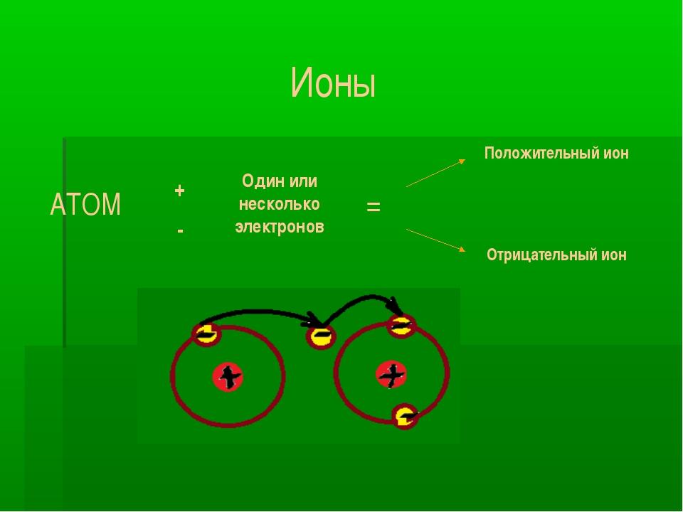 Ионы АТОМ + - Один или несколько электронов = Положительный ион Отрицательный...