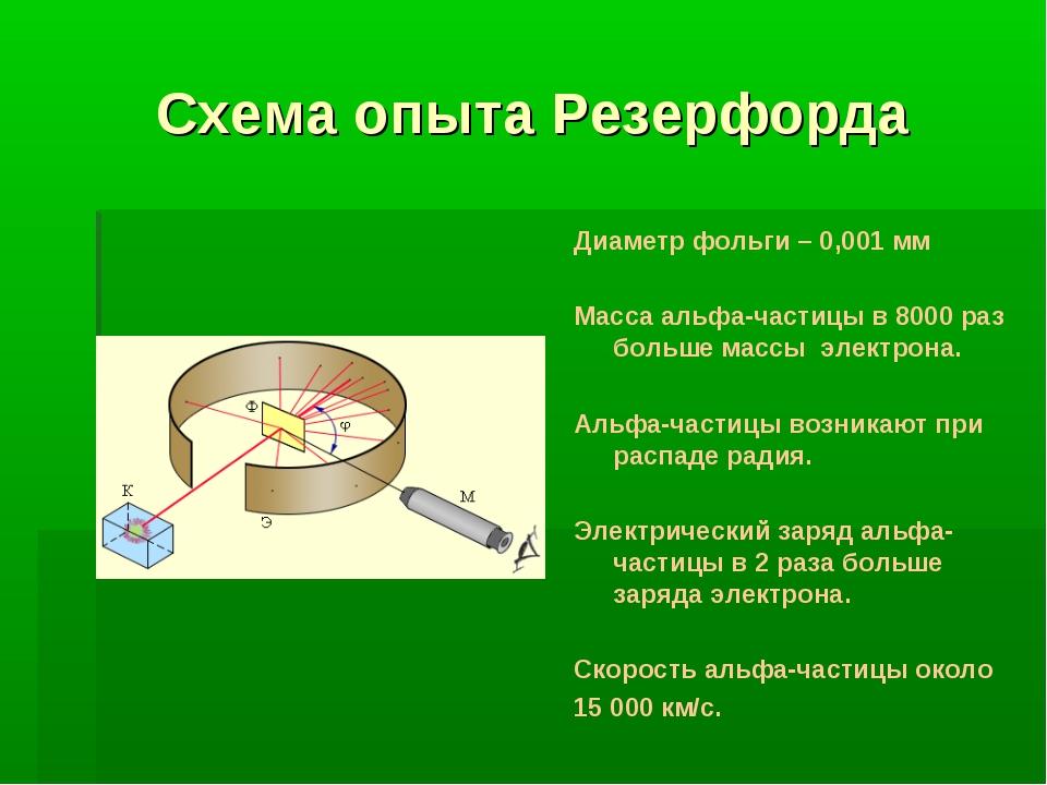 Схема опыта Резерфорда Диаметр фольги – 0,001 мм Масса альфа-частицы в 8000 р...