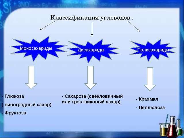 Классификация углеводов . Моносахариды Дисахариды Полисахариды - Глюкоза ( ви...