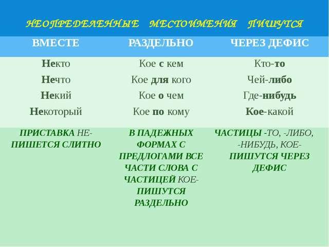 НЕОПРЕДЕЛЕННЫЕ МЕСТОИМЕНИЯ ПИШУТСЯ ВМЕСТЕ РАЗДЕЛЬНО ЧЕРЕЗ ДЕФИС Некто Коеске...