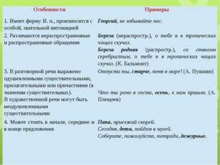 Особенности Примеры 1. Имеет форму И. п., произносится с особой, звательной и