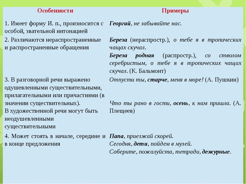 Особенности Примеры 1. Имеет форму И. п., произносится с особой, звательной и...