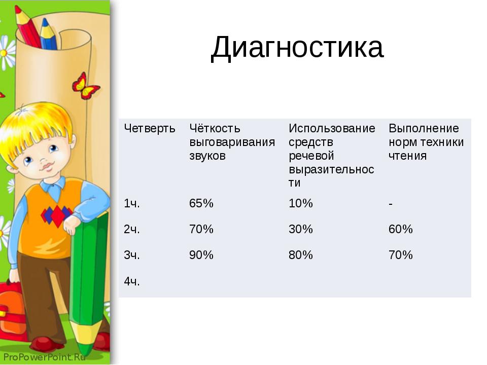 Диагностика Четверть Чёткостьвыговариваниязвуков Использование средств речево...