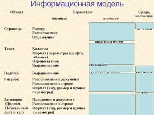 Информационная модель ОбъектПараметрыСреда, коллекция названиезначения С