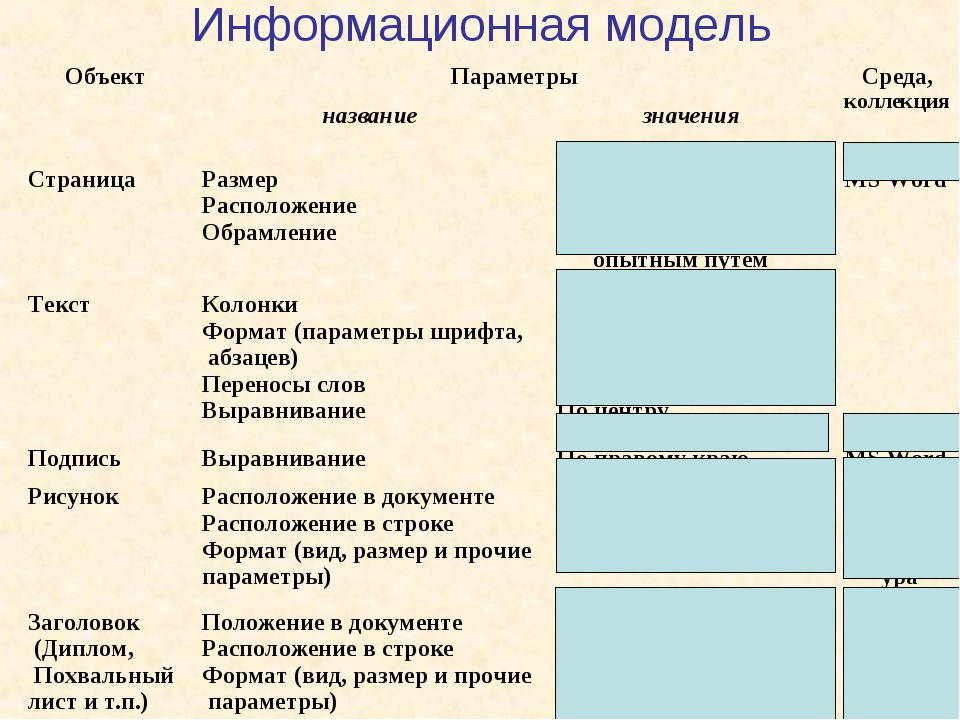 Информационная модель ОбъектПараметрыСреда, коллекция названиезначения С...
