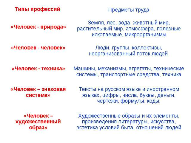 Типы профессий  Предметы труда «Человек - природа»Земля, лес, вода, животн...