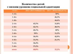 Количество детей с низким уровнем социальной адаптации Класс 2012-2013учебный