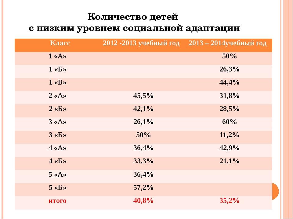 Количество детей с низким уровнем социальной адаптации Класс 2012-2013учебный...