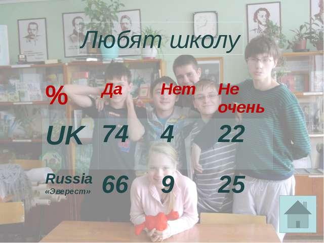 Любят школу % Да Нет Не очень UK 74 4 22 Russia «Эверест» 66 9 25