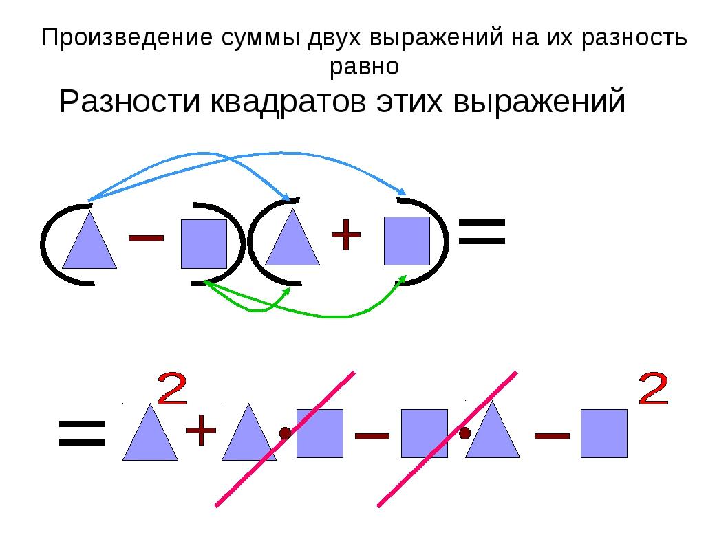 Произведение суммы двух выражений на их разность равно