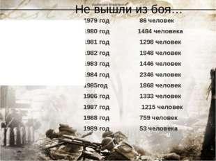 Не вышли из боя… 1979 год 86 человек 1980 год 1484 человека 1981 год 1298 чел