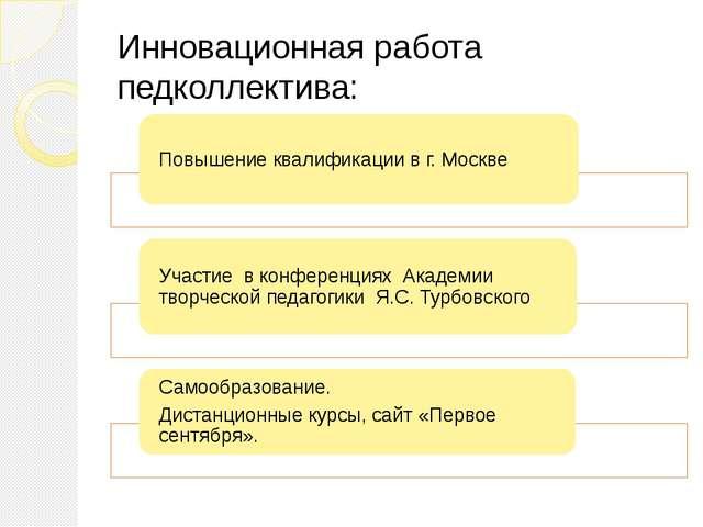 Инновационная работа педколлектива: