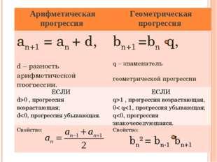 Арифметическая прогрессия Геометрическая прогрессия an+1 = an + d, d – разно