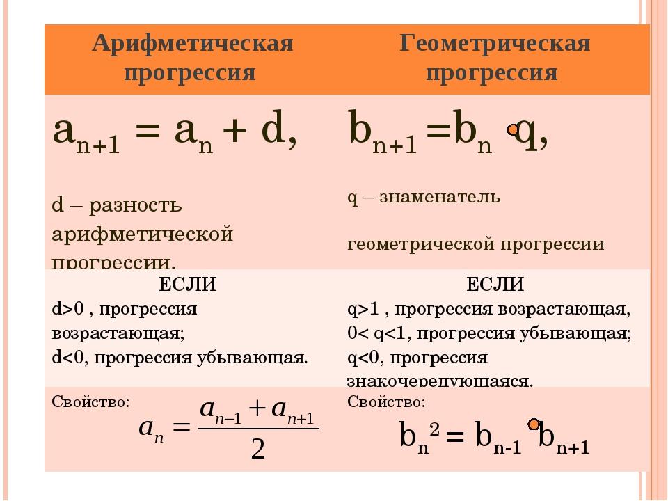 Арифметическая прогрессия Геометрическая прогрессия an+1 = an + d, d – разно...
