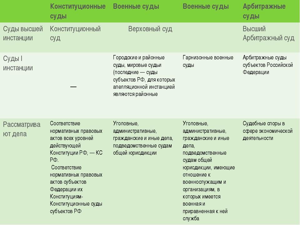 Конституционные суды Военные суды Военные суды Арбитражные суды Суды высшей...