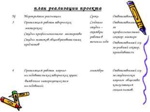 план реализации проекта №Мероприятие реализацииСрокиОтветственные 3Органи