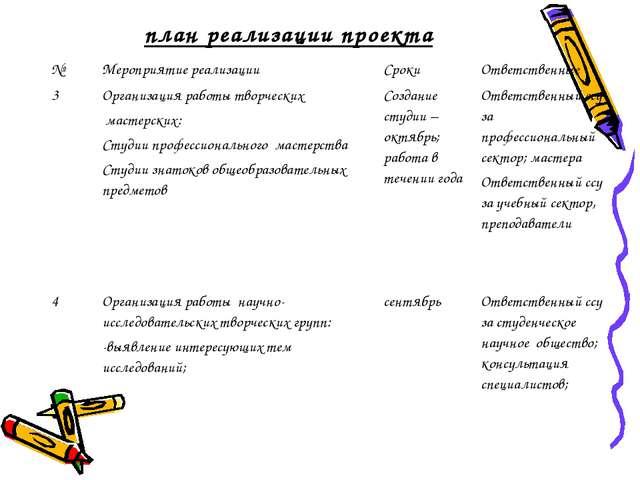 план реализации проекта №Мероприятие реализацииСрокиОтветственные 3Органи...
