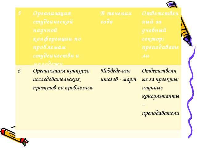 смсм 5Организация студенческой научной конференции по проблемам студенчества...