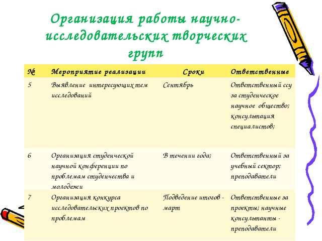 Организация работы научно-исследовательских творческих групп №Мероприятие ре...