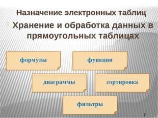 Назначение электронных таблиц Хранение и обработка данных в прямоугольных таб