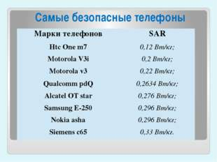 Самые безопасные телефоны Марки телефонов SAR HtcOne m7 0,12 Вт/кг; MotorolaV