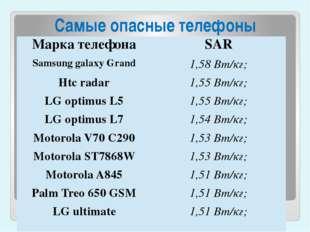 Самые опасные телефоны Марка телефона SAR Samsung galaxy Grand 1,58Вт/кг; Ht