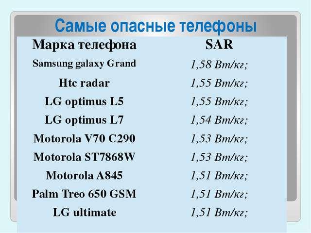 Самые опасные телефоны Марка телефона SAR Samsung galaxy Grand 1,58Вт/кг; Ht...