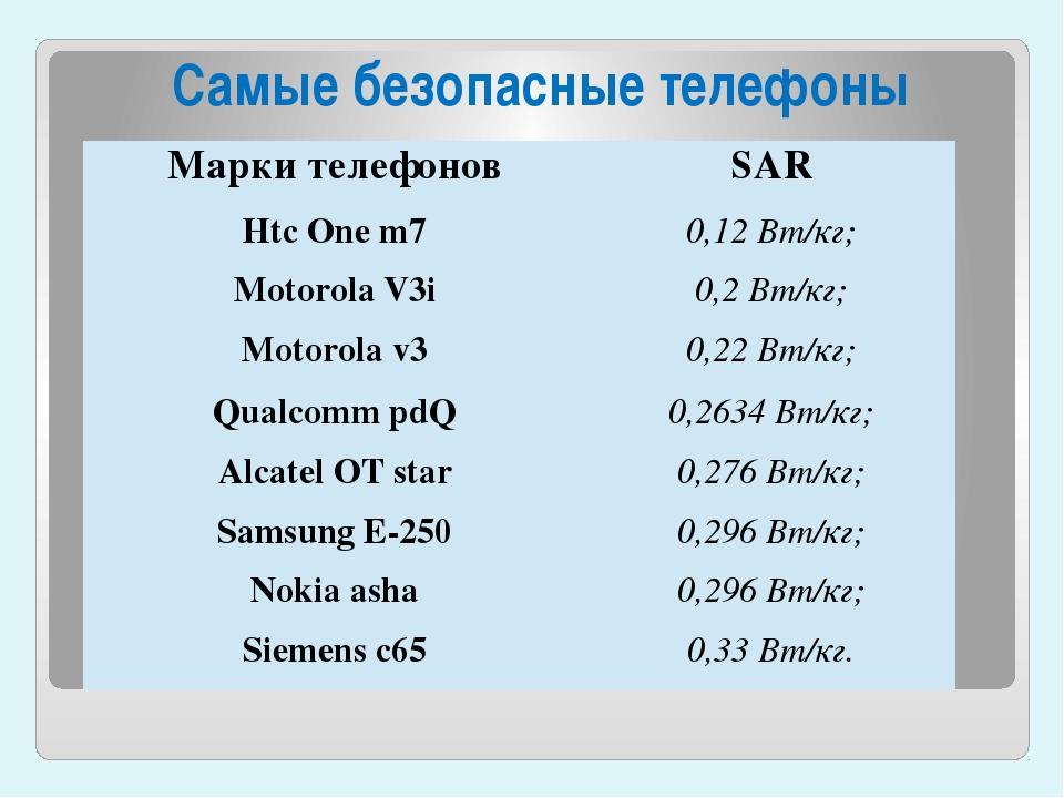 Самые безопасные телефоны Марки телефонов SAR HtcOne m7 0,12 Вт/кг; MotorolaV...