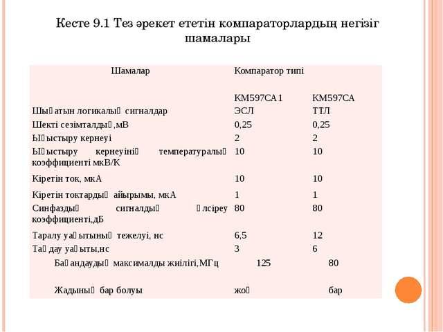 Кесте 9.1 Тез әрекет ететін компараторлардың негізіг шамалары Шамалар Компара...
