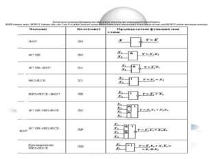 Кестеде негізгі логикалық функциялар мен сәйкес келетін элементтер мен схемм