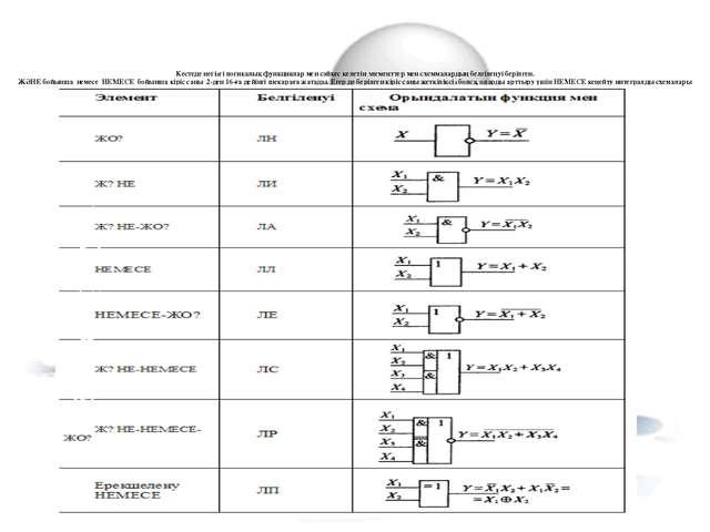 Кестеде негізгі логикалық функциялар мен сәйкес келетін элементтер мен схемм...