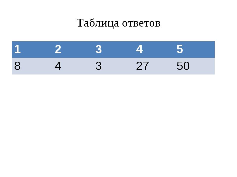 Таблица ответов 12345 8432750