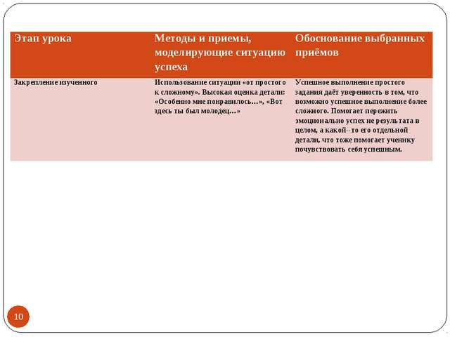 * Этап урокаМетоды и приемы, моделирующие ситуацию успехаОбоснование выбран...