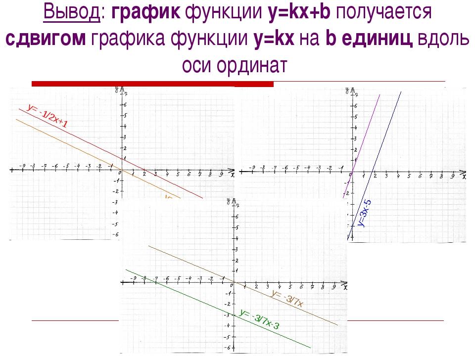 Вывод: график функции y=kx+b получается сдвигом графика функции y=kx на b еди...