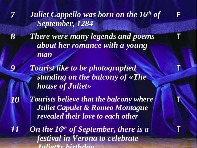 7Juliet Cappello was born on the 16th of September, 1284 F 8There were man...