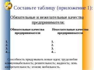 Составьте таблицу (приложение 1): Обязательные и нежелательные качества предп