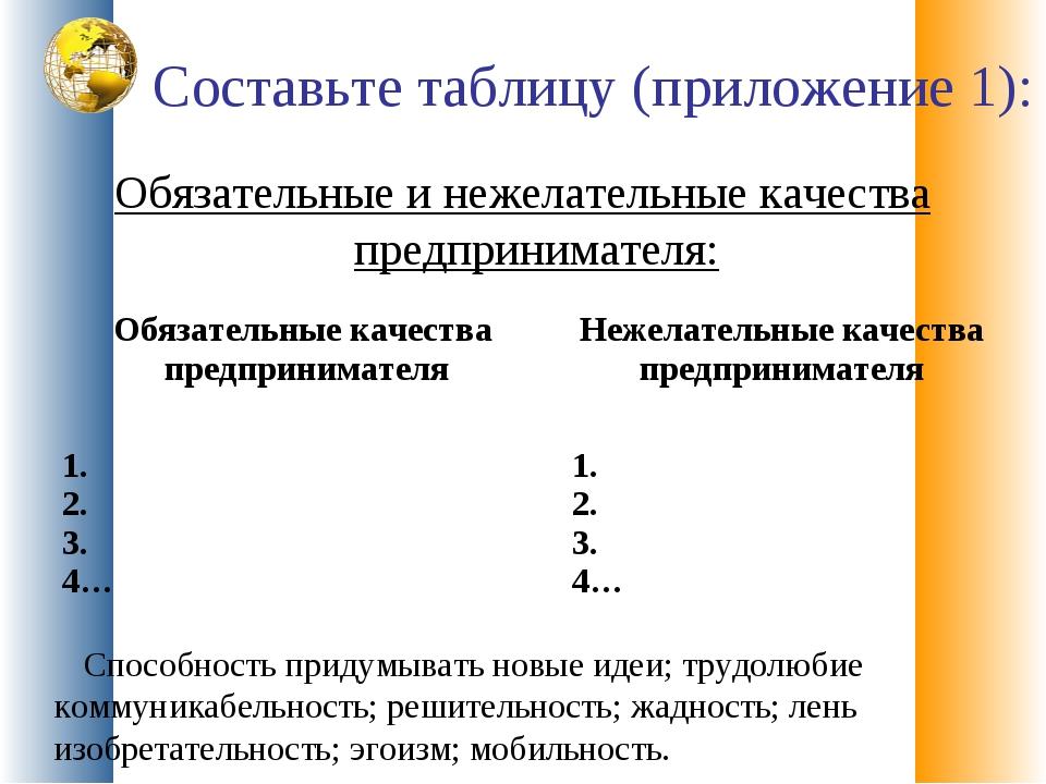 Составьте таблицу (приложение 1): Обязательные и нежелательные качества предп...