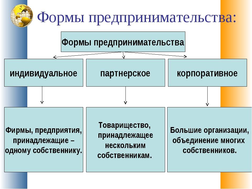 Формы предпринимательства: корпоративное Формы предпринимательства партнерско...