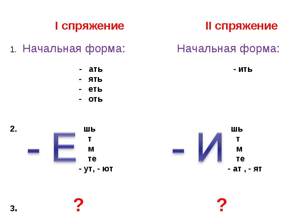 I спряжение II спряжение Начальная форма: Начальная форма: - ать - ить - ять...